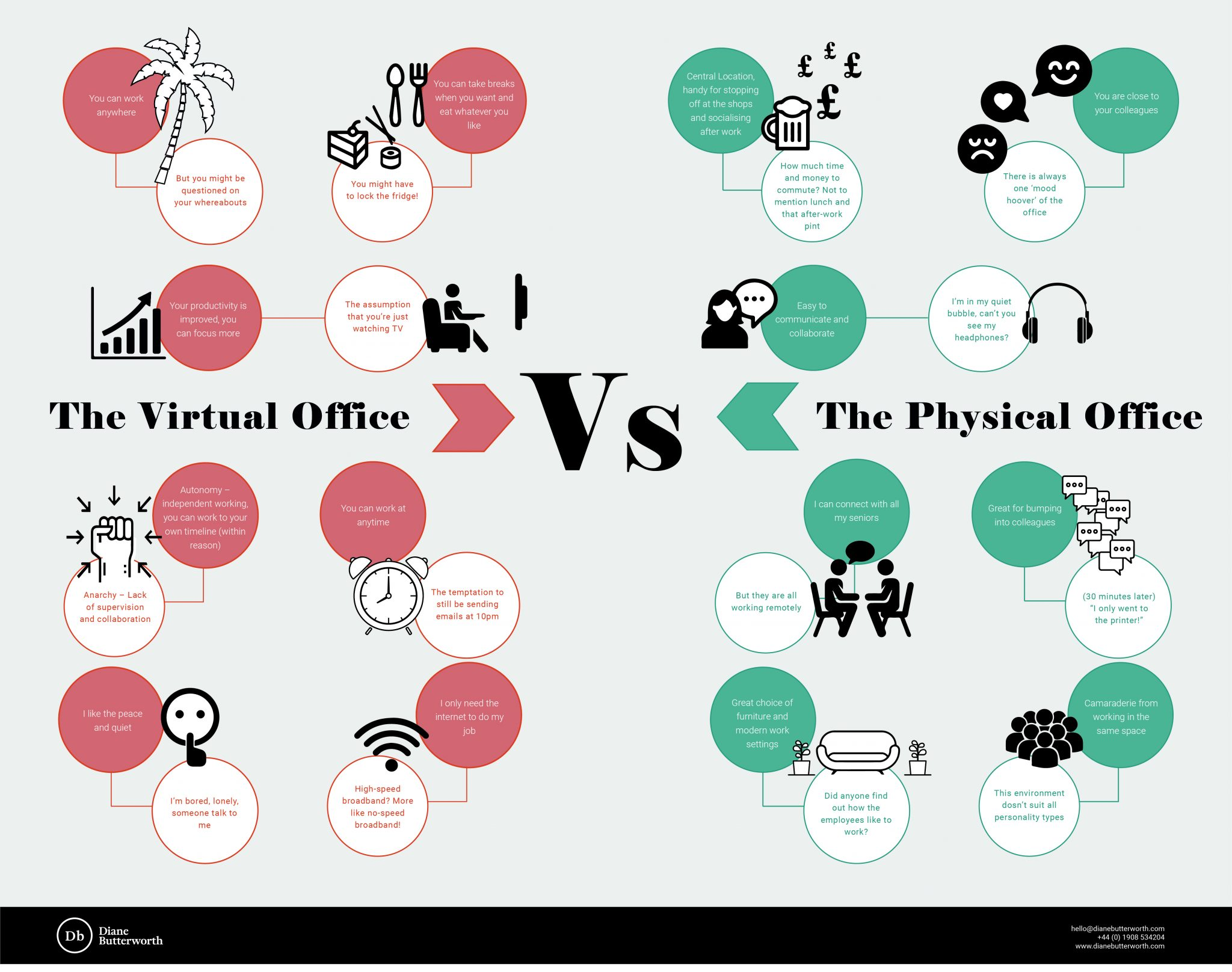 In the future of office design, virtual office vs physical will be a key battle.
